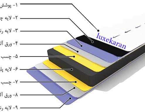 ساختار ورق آلومینیوم کامپوزیت